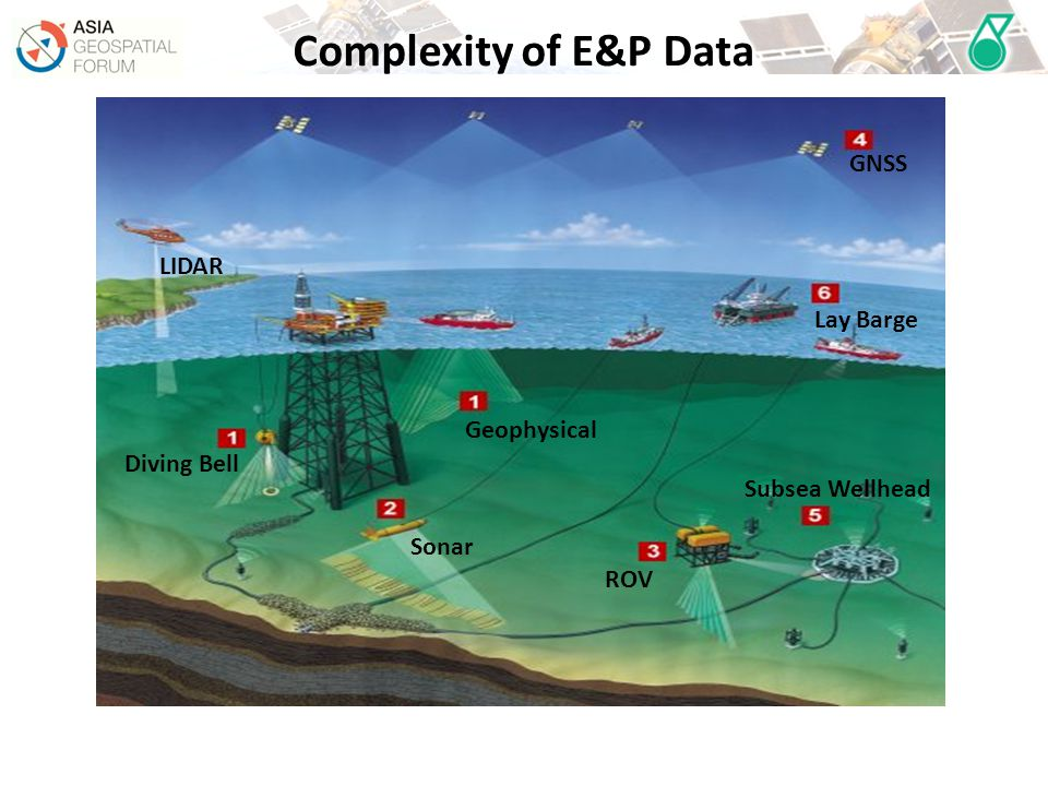 Complexity of E&P Data GNSS LIDAR Lay Barge Geophysical Diving Bell