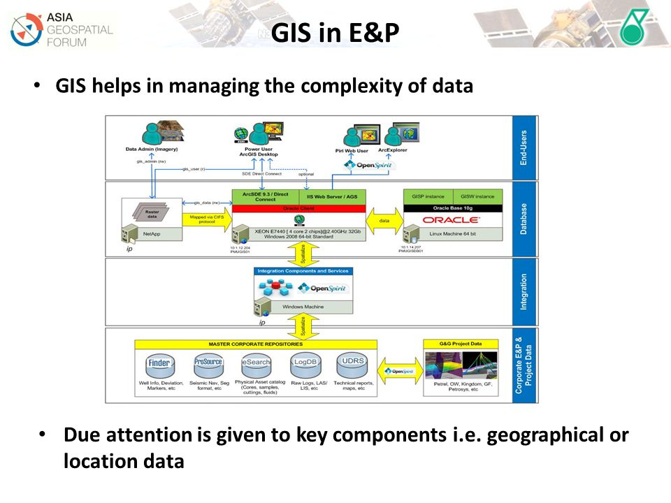 GIS in E&P GIS helps in managing the complexity of data