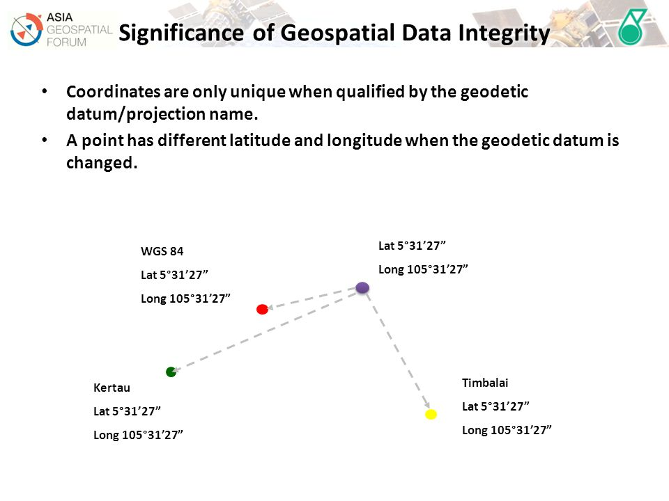 Significance of Geospatial Data Integrity