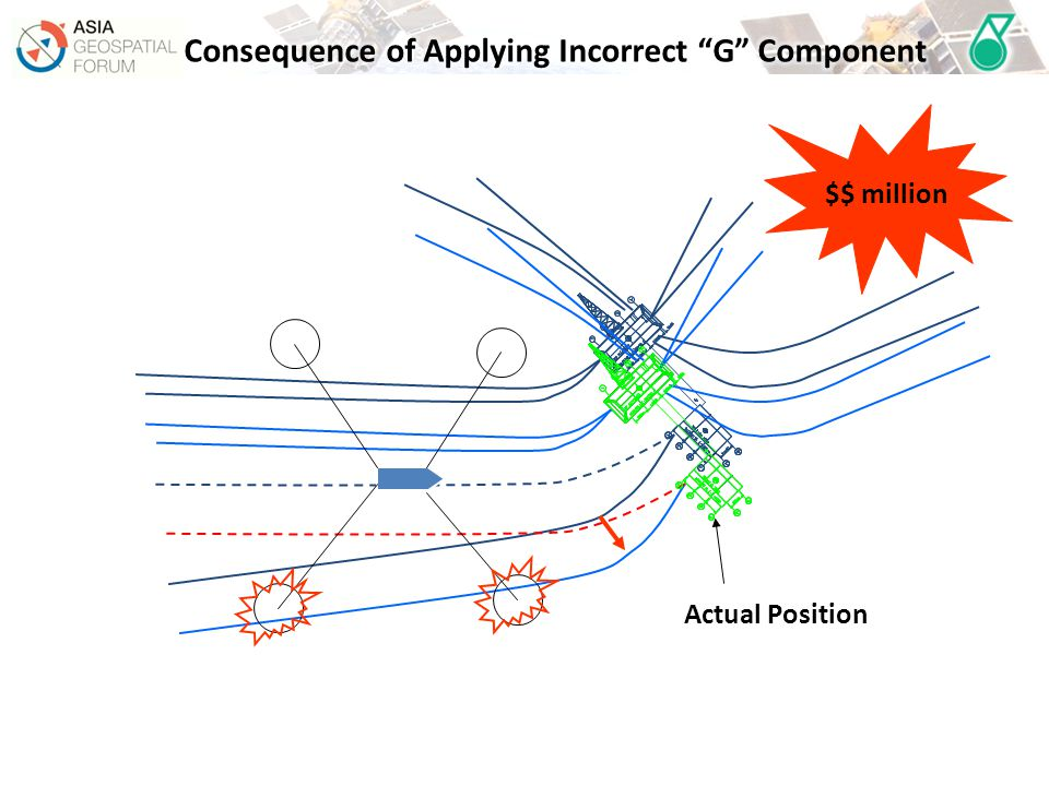 Consequence of Applying Incorrect G Component