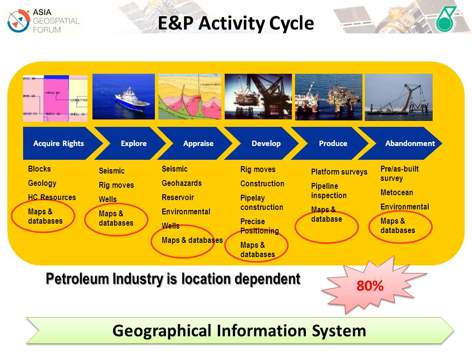 E&P Activity Cycle Geographical Information System 80%