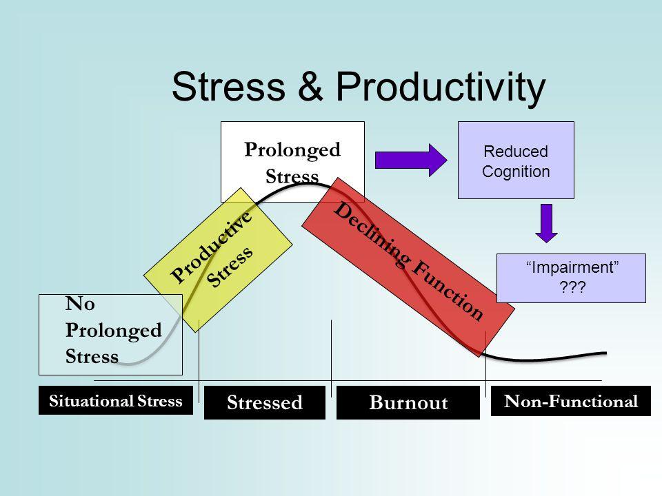 Stress & Productivity Prolonged Stress Productive Stress