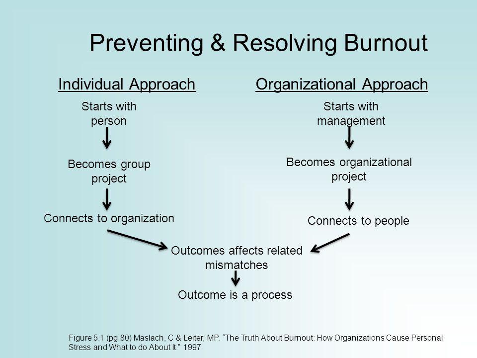 Preventing & Resolving Burnout