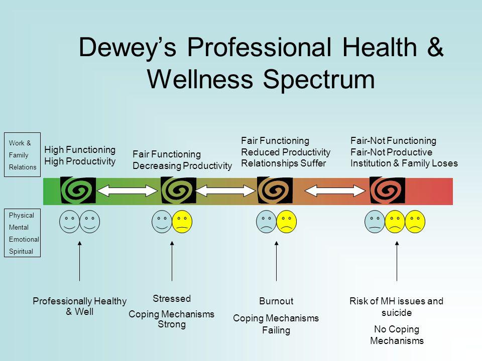 Dewey's Professional Health & Wellness Spectrum