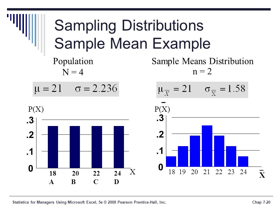 Sampling Distributions Sample Mean Example