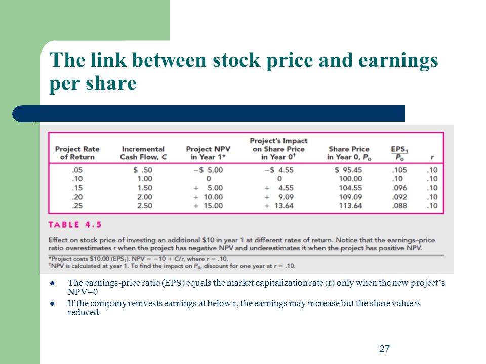 The link between stock price and earnings per share