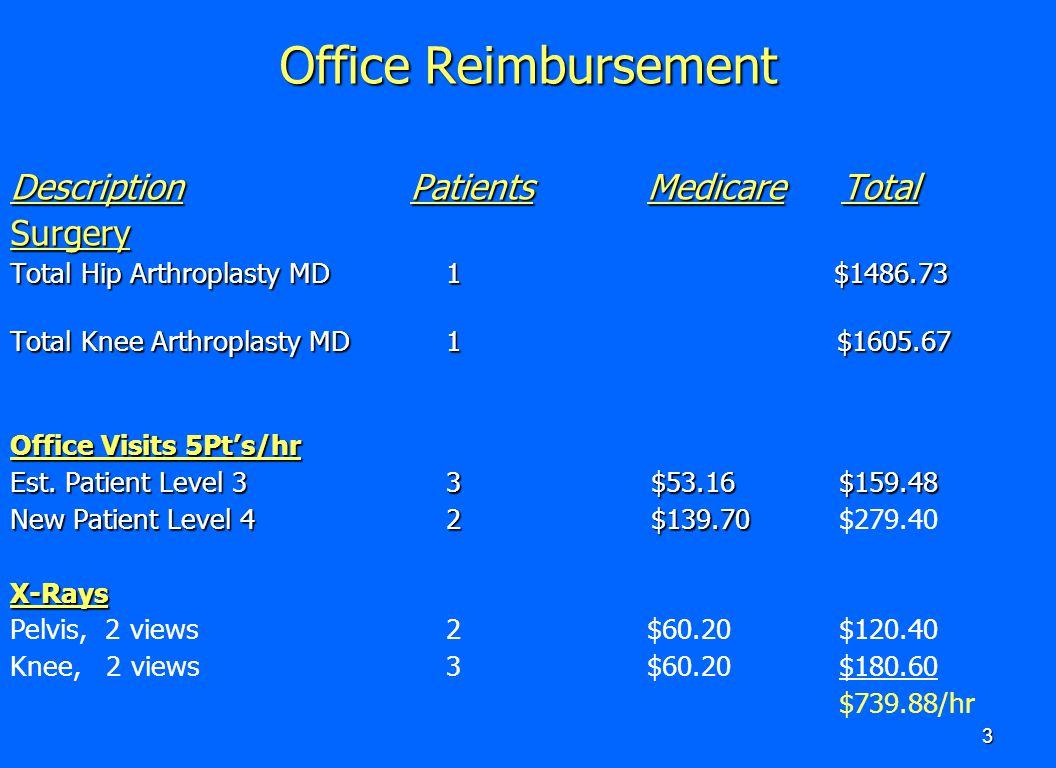 Office Reimbursement Description Patients Medicare Total Surgery