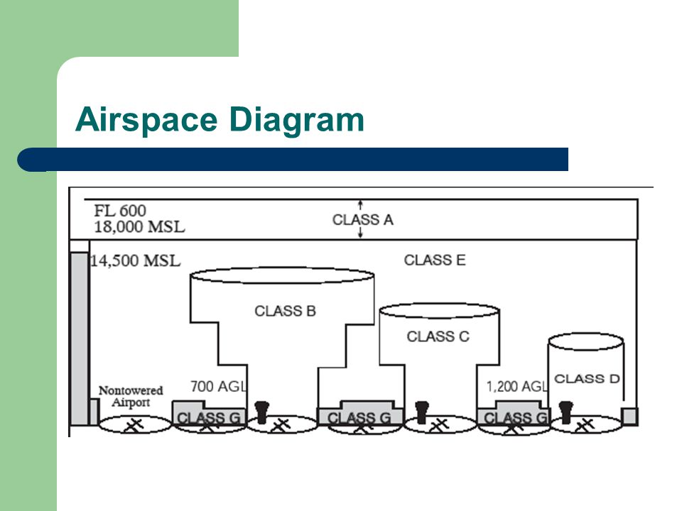 Airspace Diagram As depicted in the official publications… Clear as mud