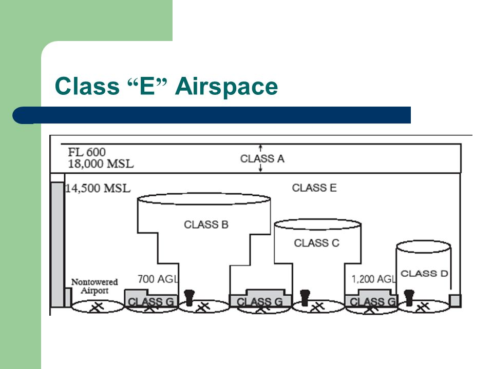 Class E Airspace A review of the first slide. Compare with the previous official verbiage.