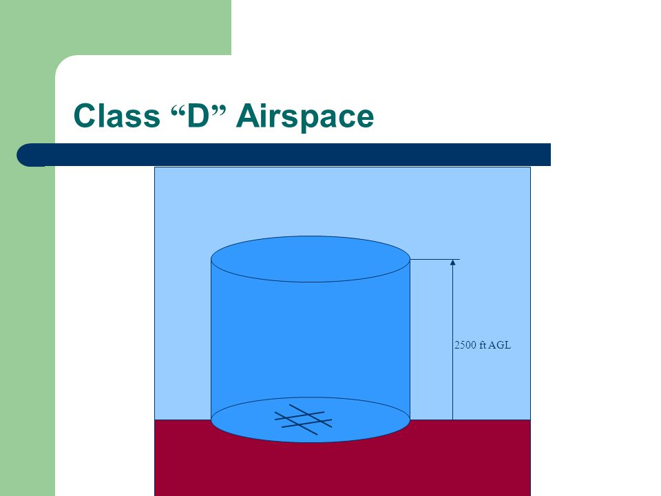 Class D Airspace 2500 ft AGL.