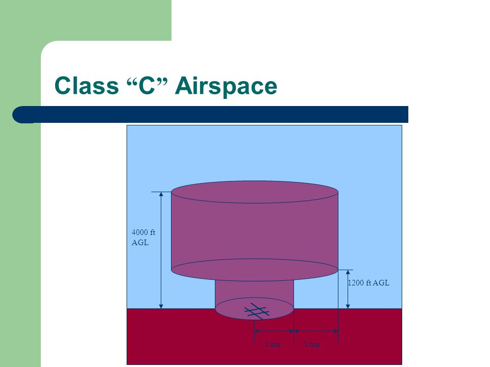Class C Airspace 4000 ft AGL 5 nm 1200 ft AGL