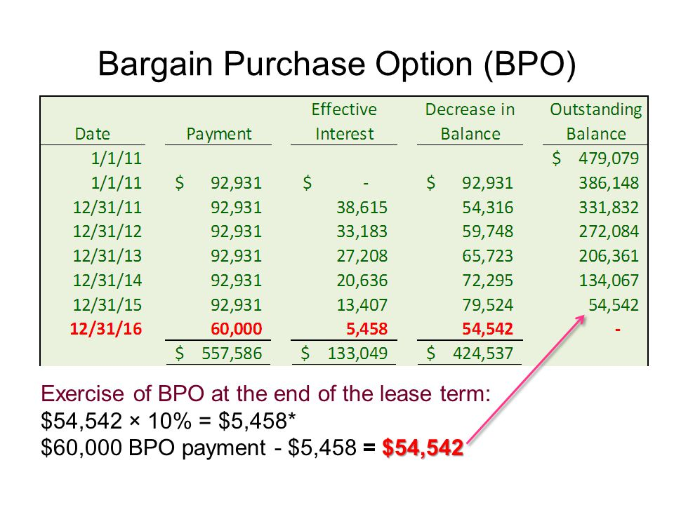 Bargain Purchase Option (BPO)