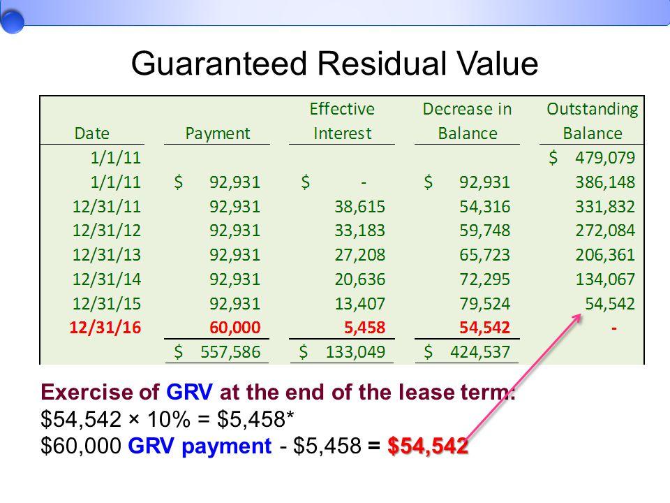 Guaranteed Residual Value