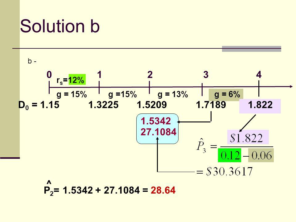 Solution b b - 1. 2. 3. 4. rs=12% g = 15% g =15% g = 13% g = 6% D0 = 1.15 1.3225 1.5209 1.7189 1.822.