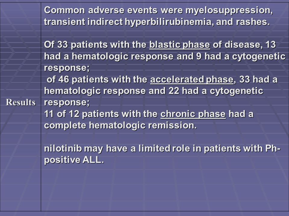 Results Common adverse events were myelosuppression, transient indirect hyperbilirubinemia, and rashes.