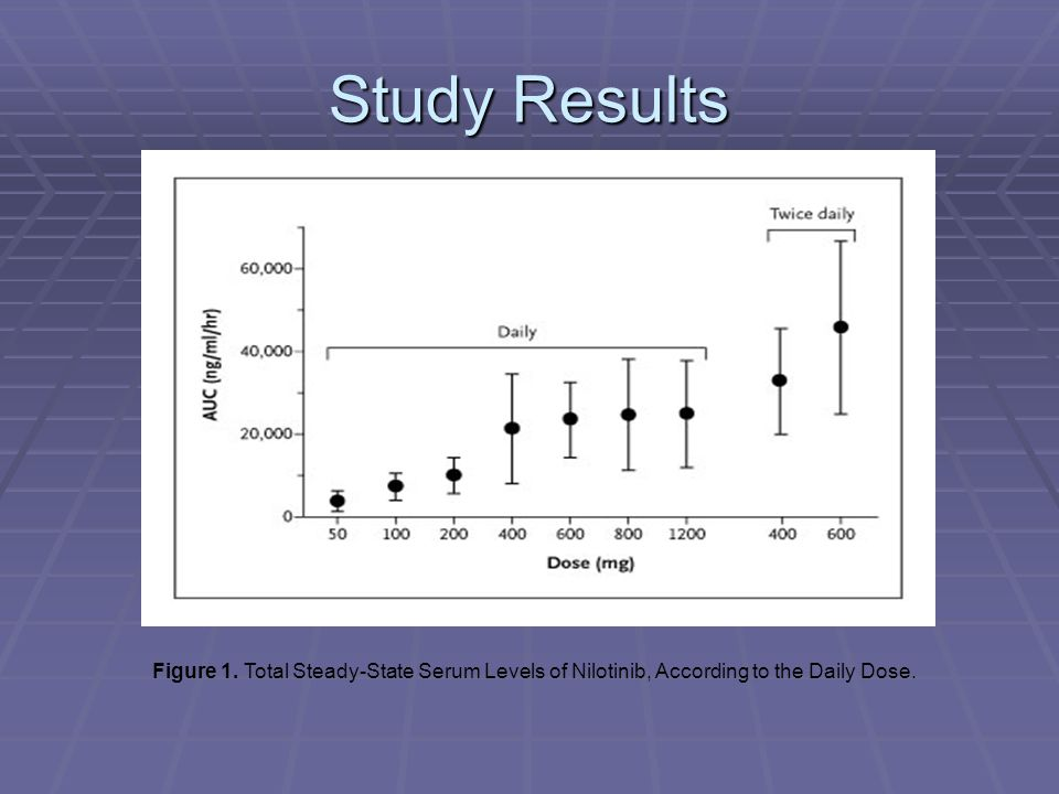 Study Results Figure 1. Total Steady-State Serum Levels of Nilotinib, According to the Daily Dose.