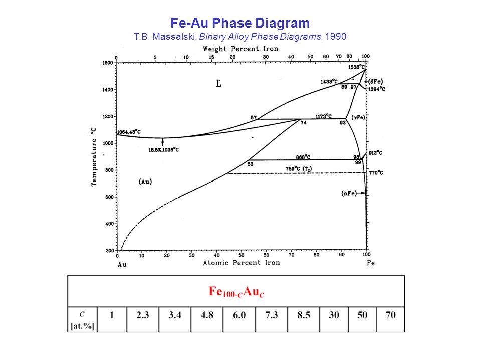 T.B. Massalski, Binary Alloy Phase Diagrams, 1990