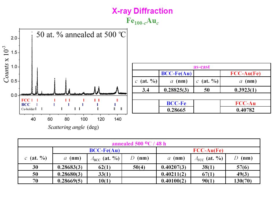 X-ray Diffraction Fe100-cAuc