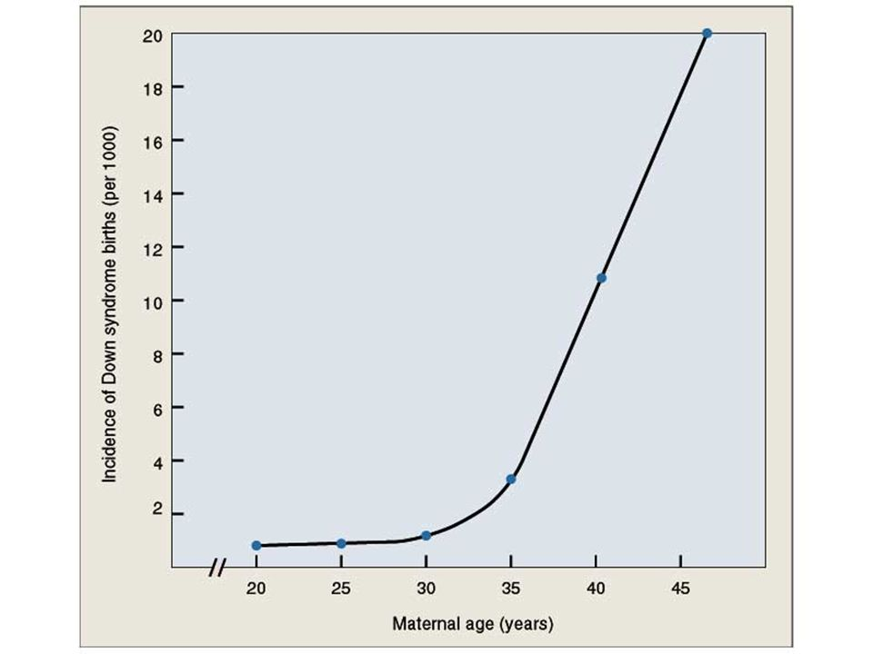 Figure: 07-04 Caption: Incidence of Down syndrome births contrasted with maternal age.