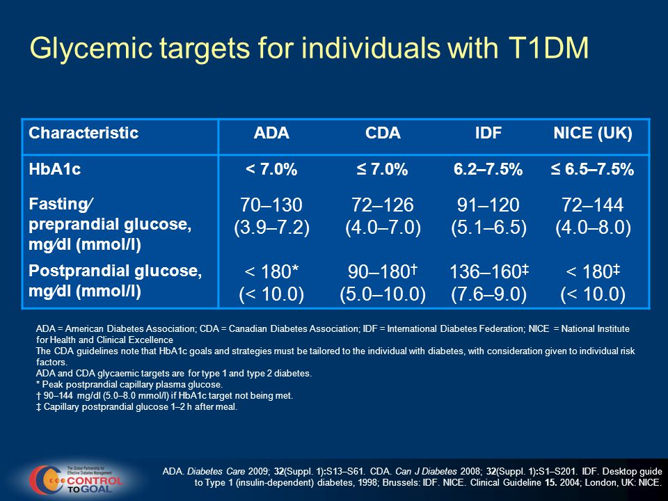 Glycemic targets for individuals with T1DM