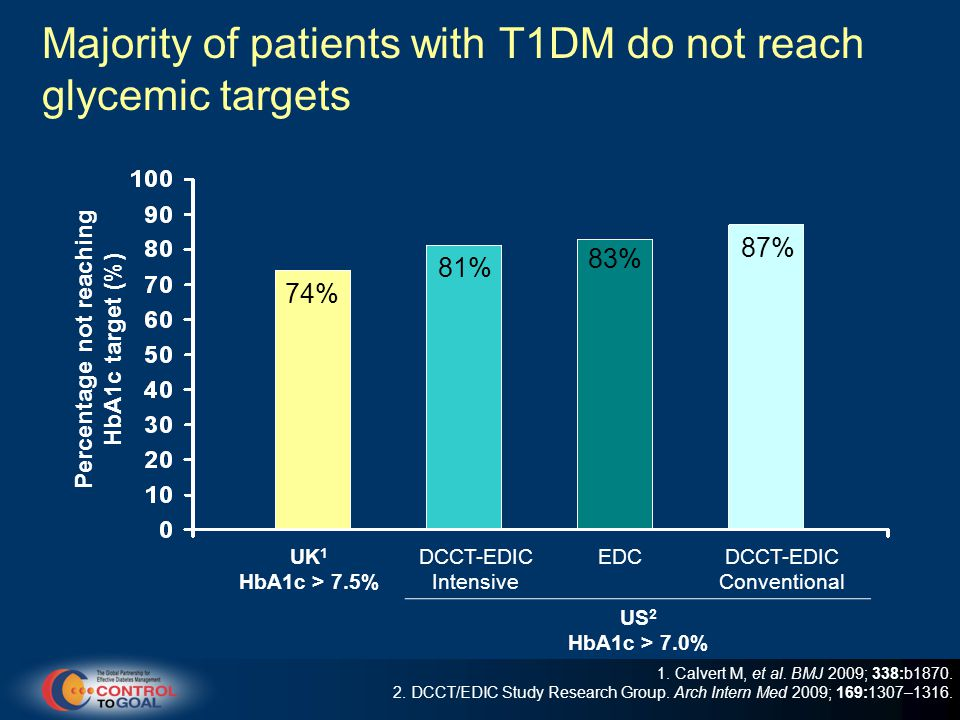Majority of patients with T1DM do not reach glycemic targets