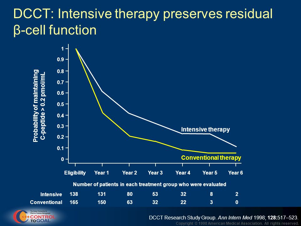 DCCT: Intensive therapy preserves residual β-cell function