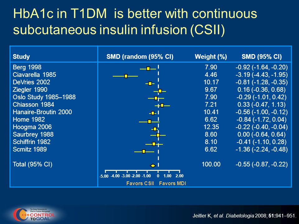 HbA1c in T1DM is better with continuous subcutaneous insulin infusion (CSII)