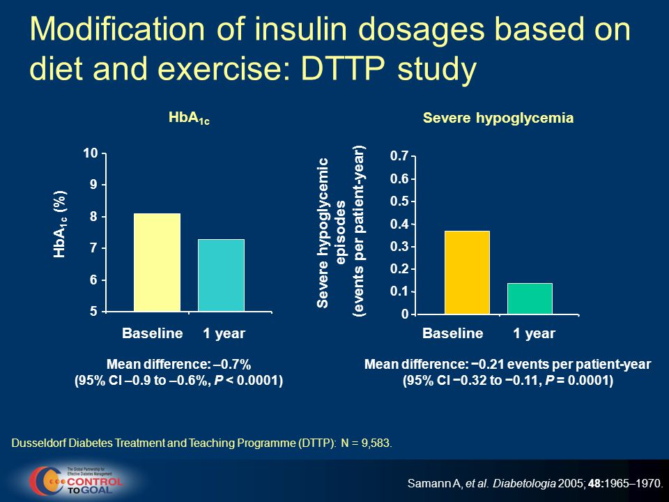 Modification of insulin dosages based on diet and exercise: DTTP study