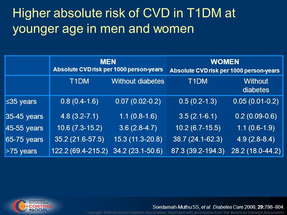 Higher absolute risk of CVD in T1DM at younger age in men and women