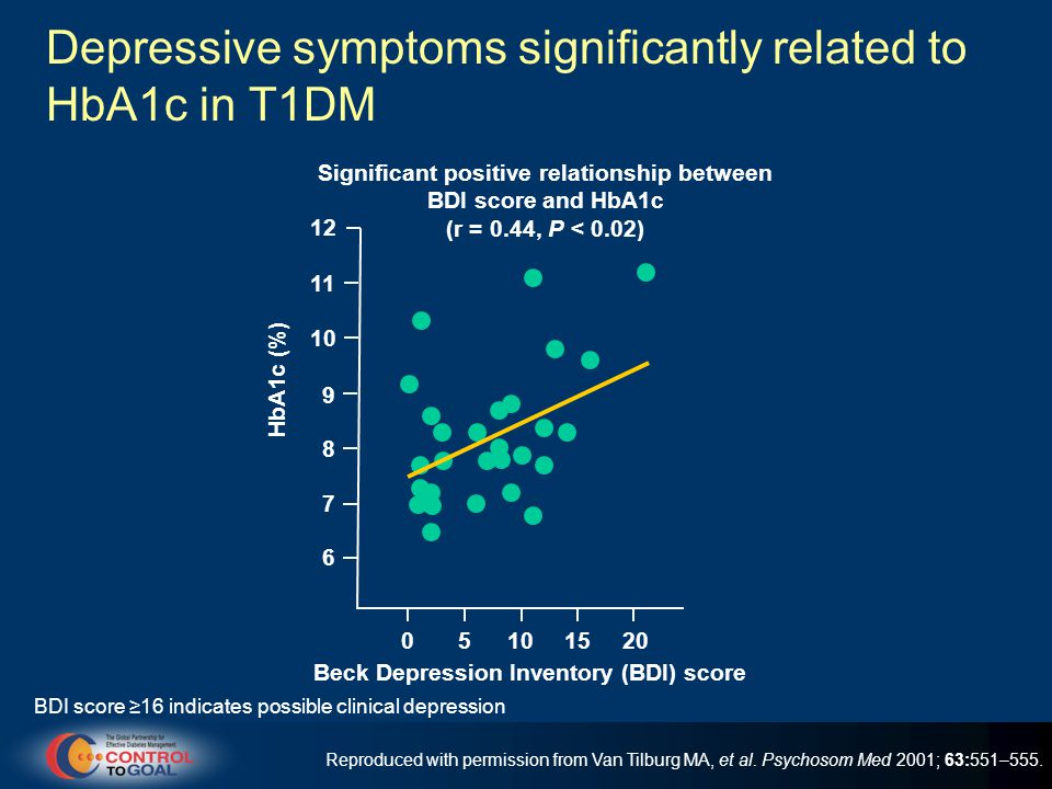 Depressive symptoms significantly related to HbA1c in T1DM