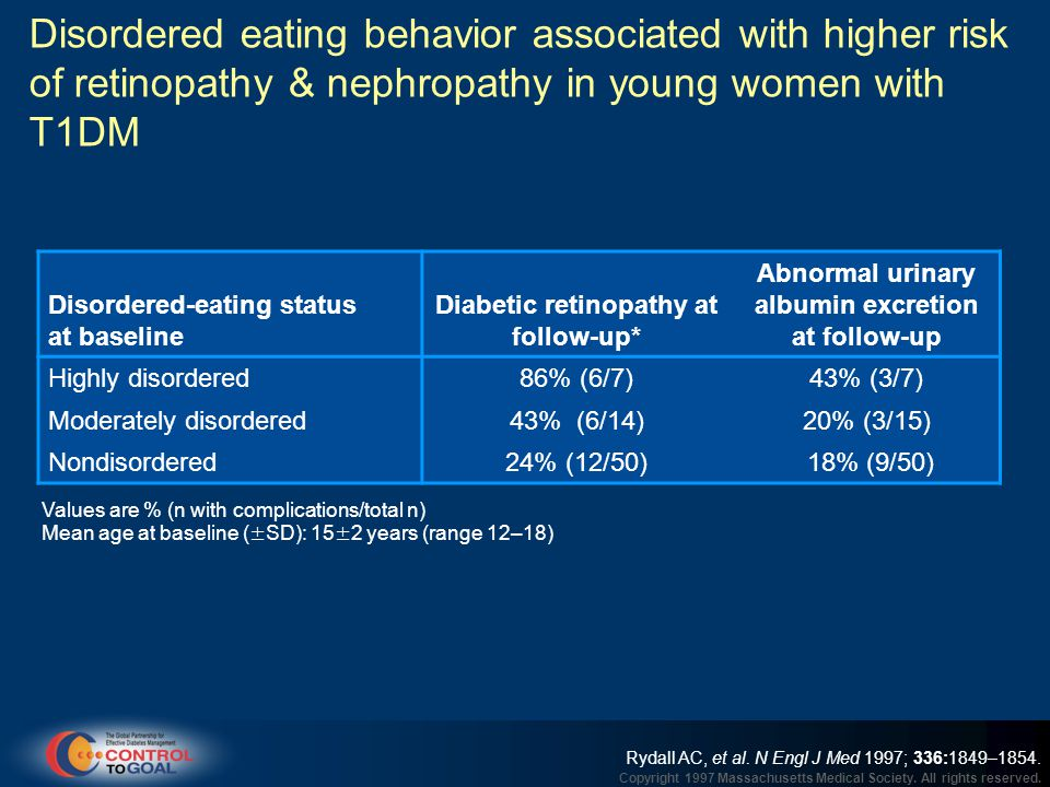 Disordered eating behavior associated with higher risk of retinopathy & nephropathy in young women with T1DM
