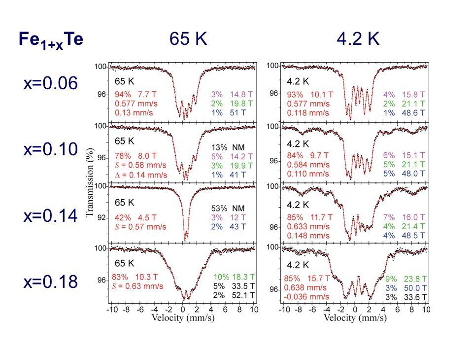 Fe1+xTe x=0.06 x=0.10 x=0.14 x=0.18 65 K 4.2 K