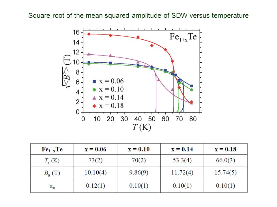 Square root of the mean squared amplitude of SDW versus temperature