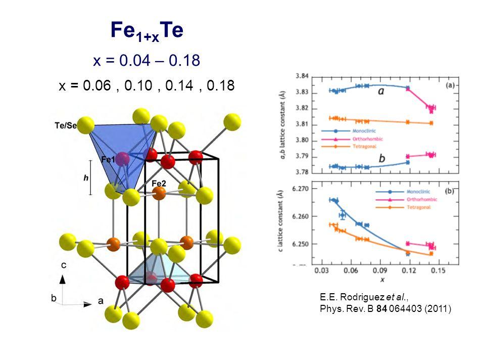 Fe1+xTe x = 0.04 – 0.18. x = 0.06 , 0.10 , 0.14 , 0.18.