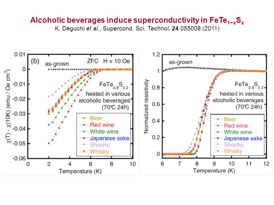 Alcoholic beverages induce superconductivity in FeTe1−xSx