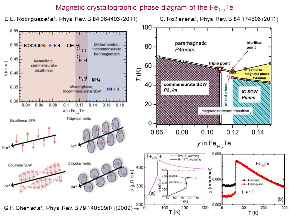 Magnetic-crystallographic phase diagram of the Fe1+xTe