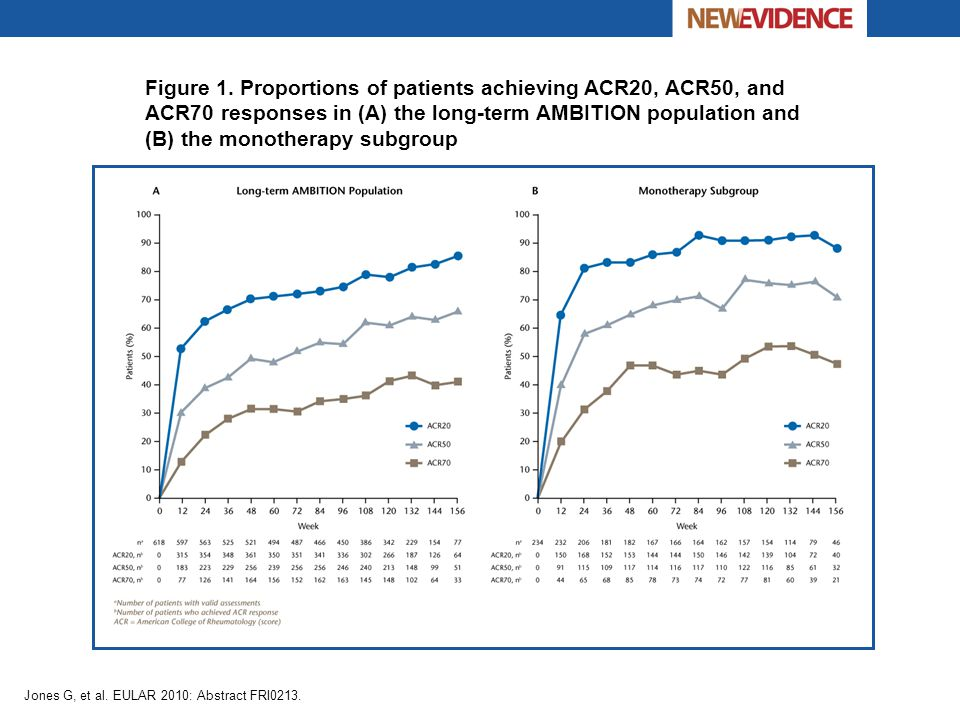 Figure 1. Proportions of patients achieving ACR20, ACR50, and ACR70 responses in (A) the long-term AMBITION population and (B) the monotherapy subgroup