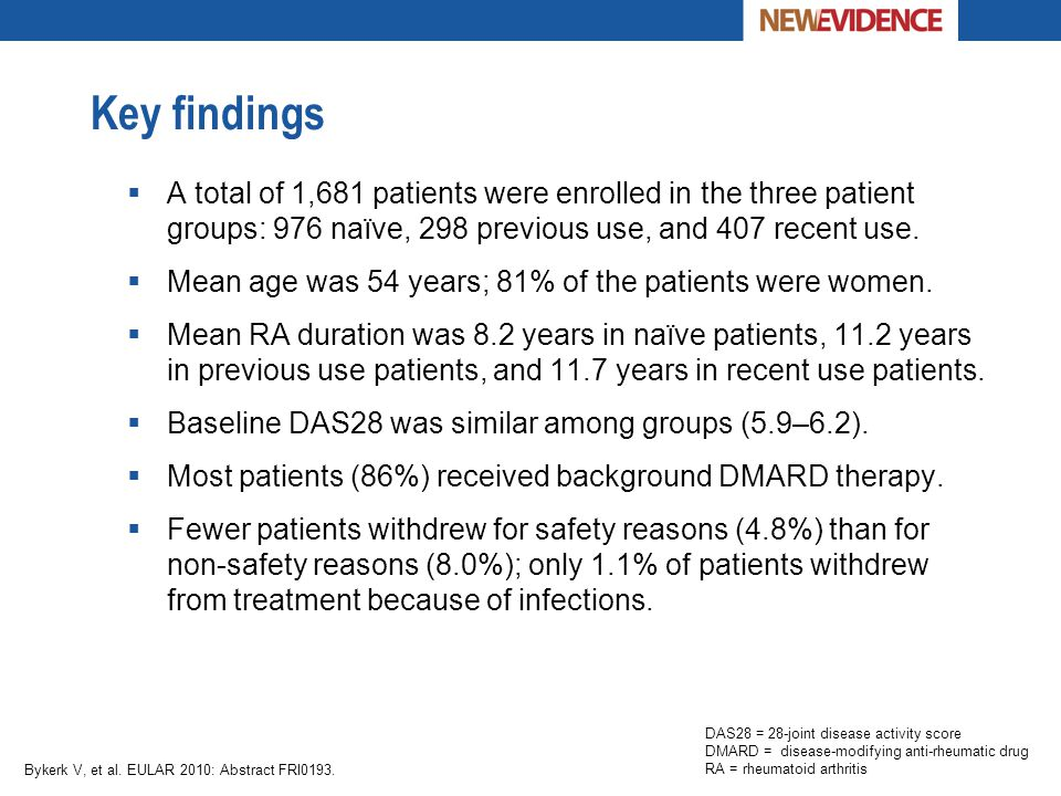 Key findings A total of 1,681 patients were enrolled in the three patient groups: 976 naïve, 298 previous use, and 407 recent use.