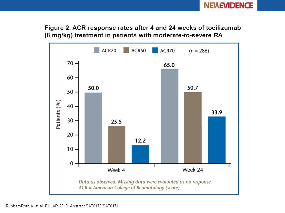 Figure 2. ACR response rates after 4 and 24 weeks of tocilizumab (8 mg/kg) treatment in patients with moderate-to-severe RA