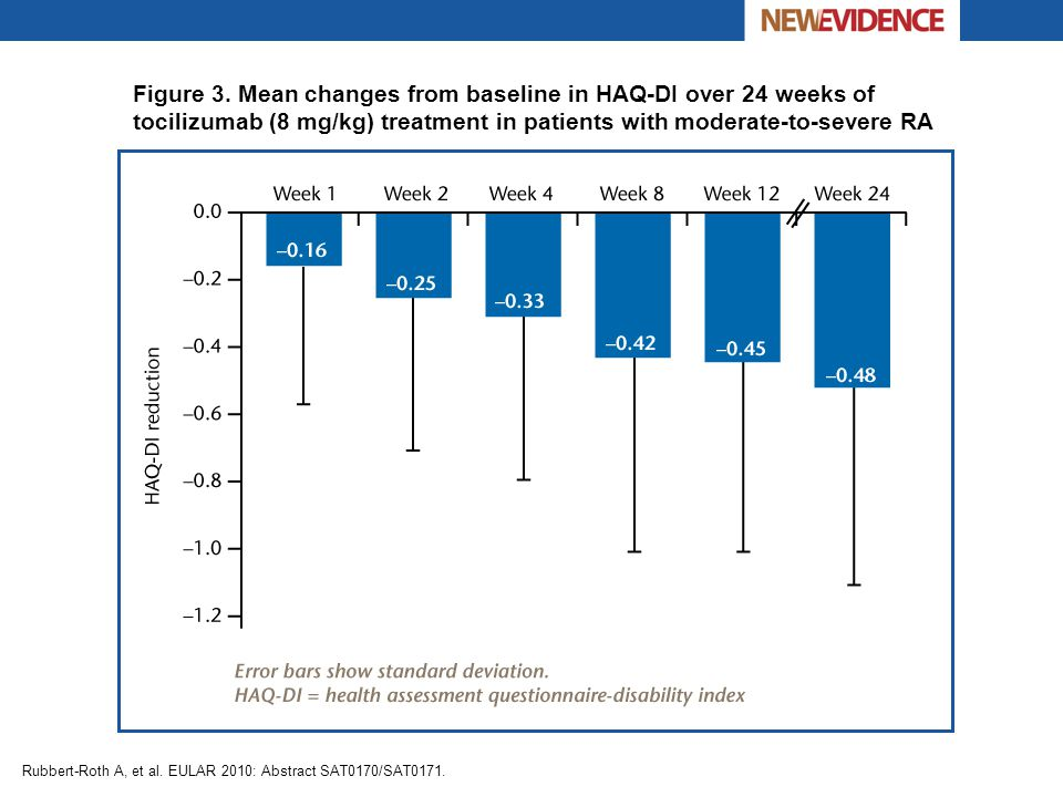 Figure 3. Mean changes from baseline in HAQ-DI over 24 weeks of tocilizumab (8 mg/kg) treatment in patients with moderate-to-severe RA