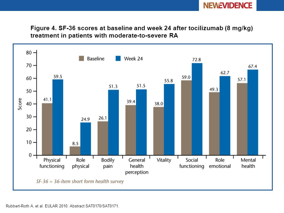 Figure 4. SF-36 scores at baseline and week 24 after tocilizumab (8 mg/kg) treatment in patients with moderate-to-severe RA