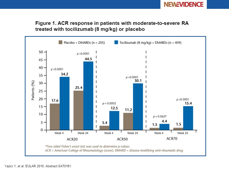 Figure 1. ACR response in patients with moderate-to-severe RA treated with tocilizumab (8 mg/kg) or placebo