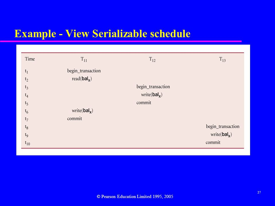 Example - View Serializable schedule