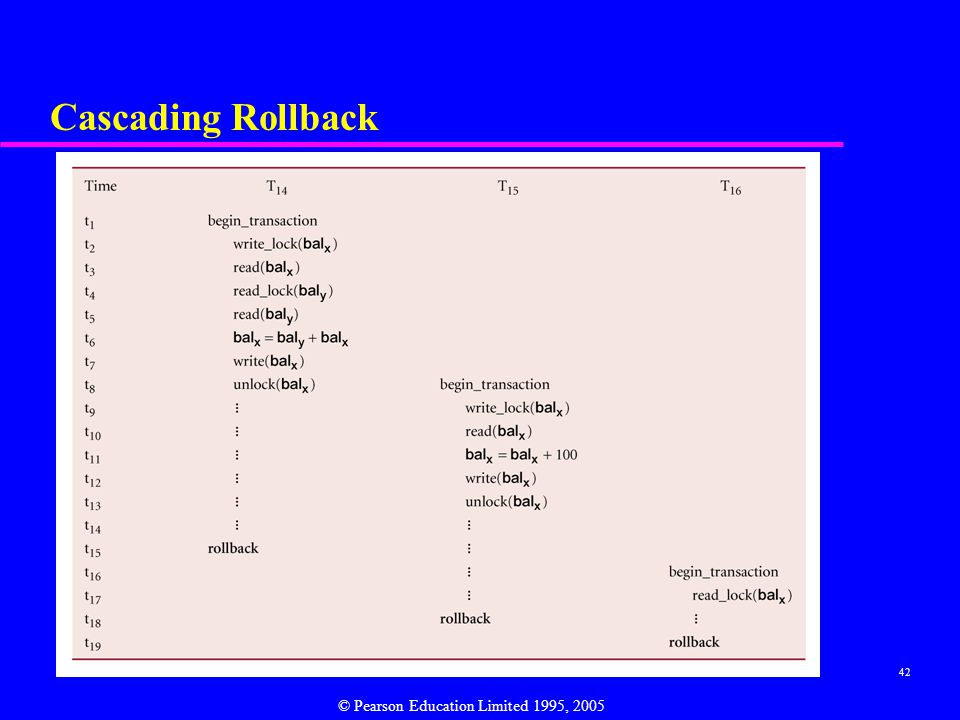 Cascading Rollback © Pearson Education Limited 1995, 2005