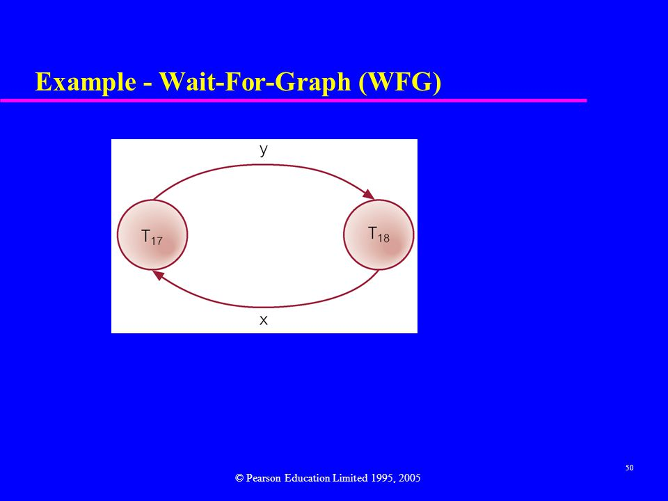 Example - Wait-For-Graph (WFG)
