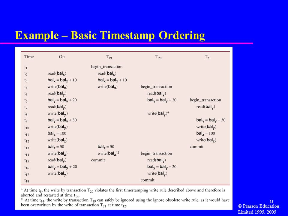 Example – Basic Timestamp Ordering