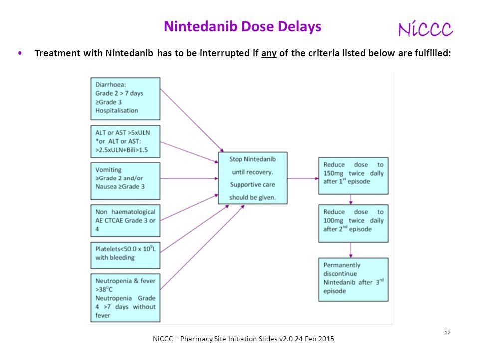 Nintedanib Dose Delays