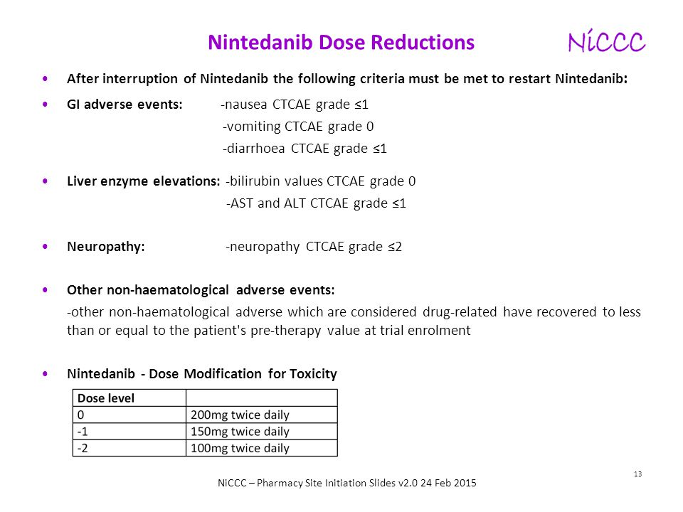 Nintedanib Dose Reductions