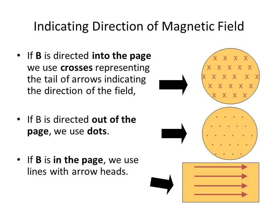 Indicating Direction of Magnetic Field