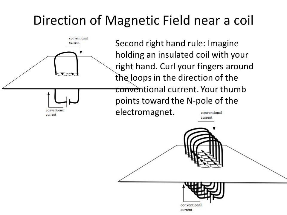 Direction of Magnetic Field near a coil